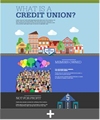 What is a Credit Union Infographic